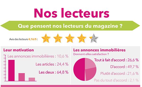 Nos lecteurs notent les magazines Immonot (4,16/5 : ★ ★ ★ ★)