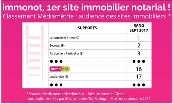 Zoom sur le classement Médiamétrie des sites immobiliers français – septembre 2017