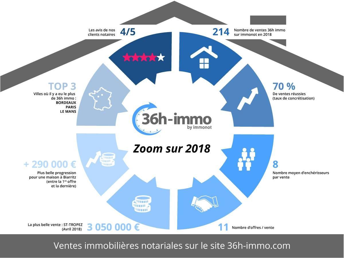 ZOOM sur 2018 pour les ventes immobilières en ligne 36 heures immo
