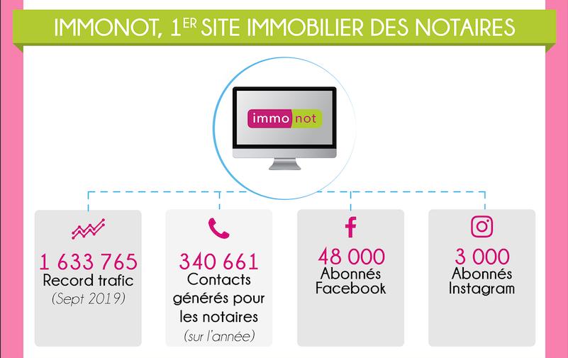 immonot.com dresse un bilan positif de l'année 2019