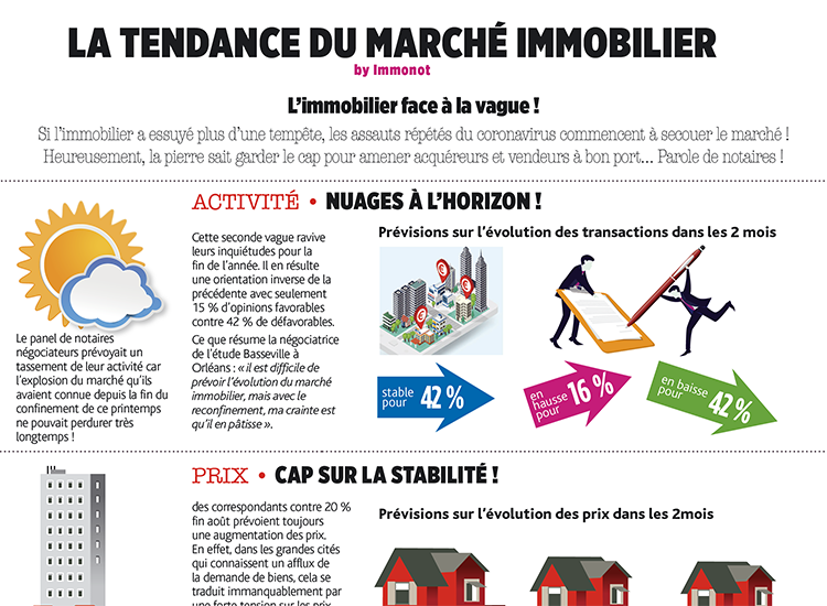 L'immobilier face à la vague !