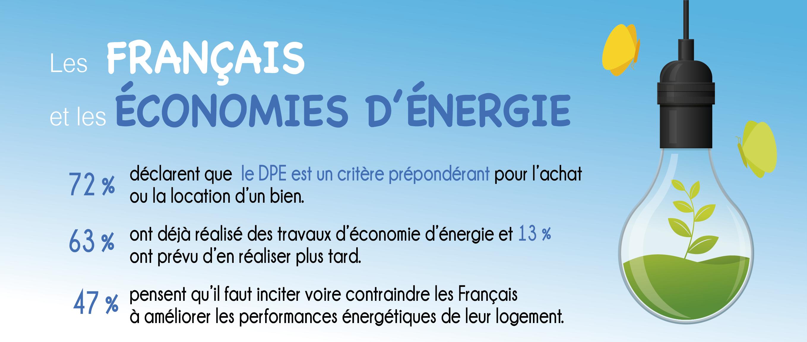 Les Français veulent réduire l'impact de leur logement sur l'environnement