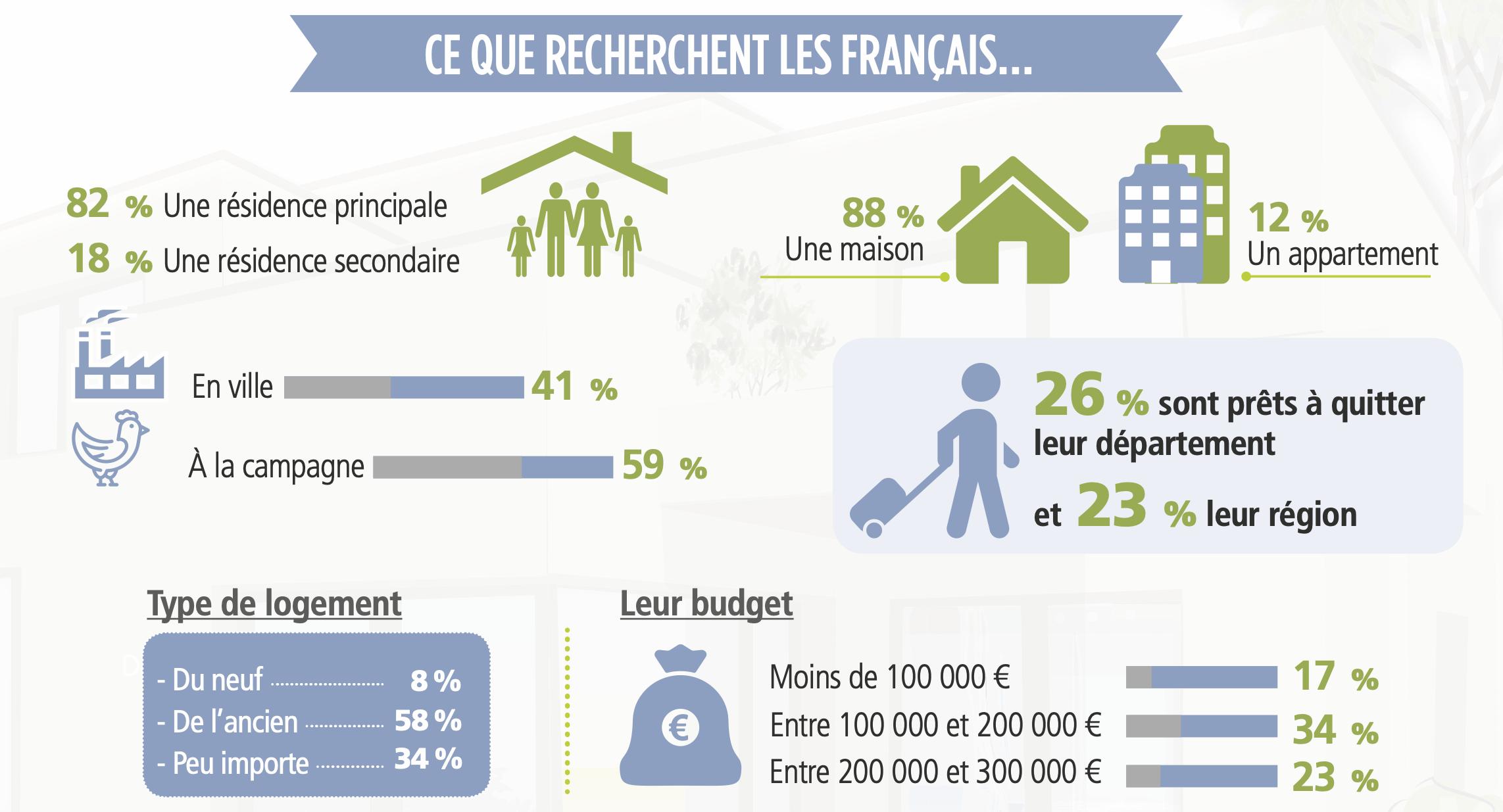 Immobilier post-confinement : quel est le logement idéal pour les Français ?