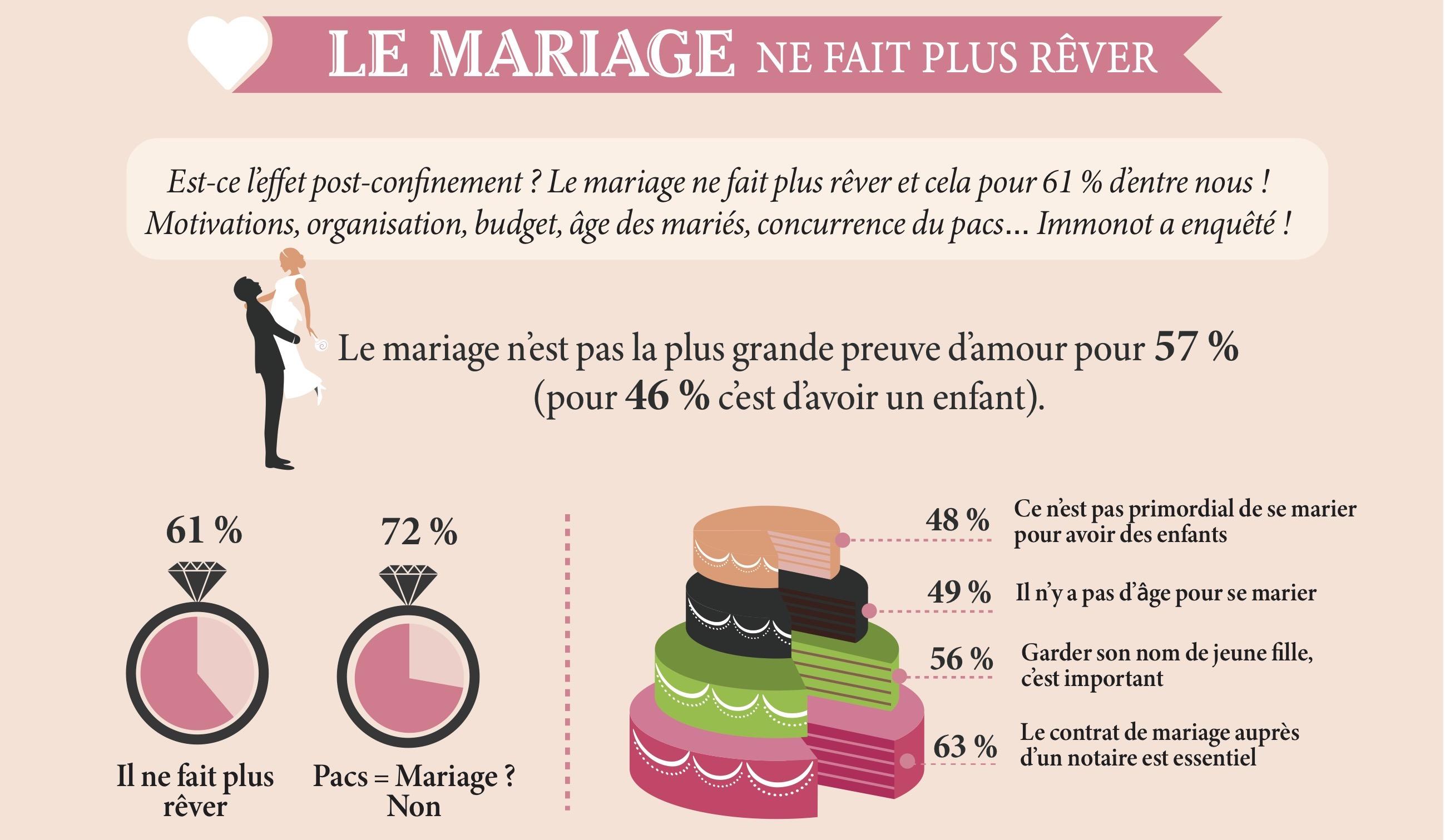 Le mariage ne fait plus rêver les Français !